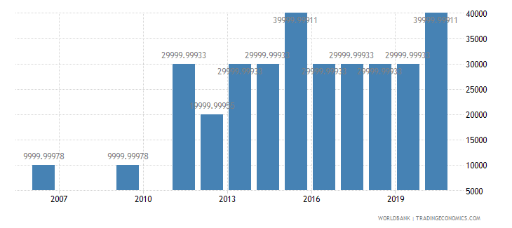 vietnam net bilateral aid flows from dac donors portugal us dollar wb data