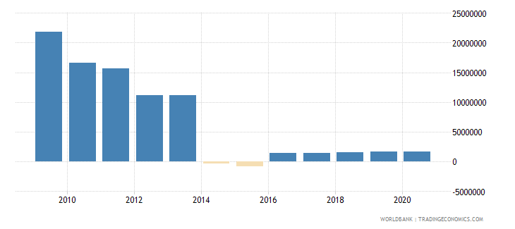 vietnam net bilateral aid flows from dac donors sweden us dollar wb data