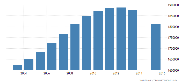 vietnam population age 21 total wb data