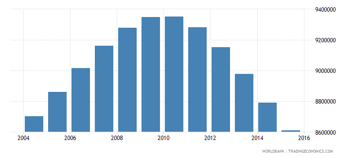 vietnam population ages 15 24 male wb data