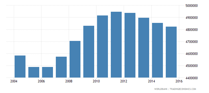 vietnam population ages 4 6 total wb data