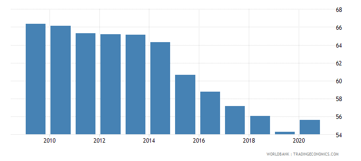 vietnam self employed total percent of total employed wb data