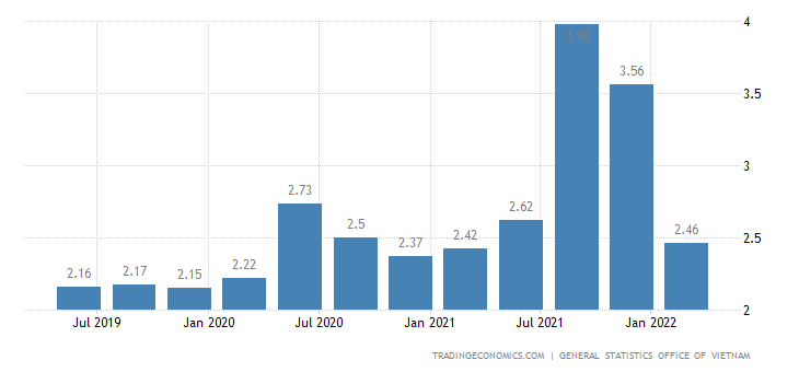 Vietnam Unemployment Rate