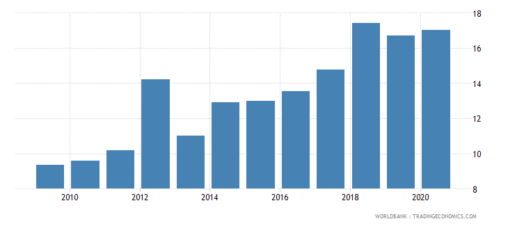 west bank and gaza remittance inflows to gdp percent wb data