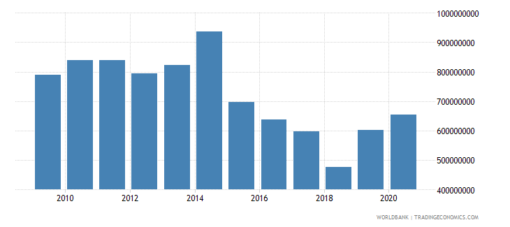 world net bilateral aid flows from dac donors finland us dollar wb data