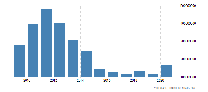 world net bilateral aid flows from dac donors portugal us dollar wb data