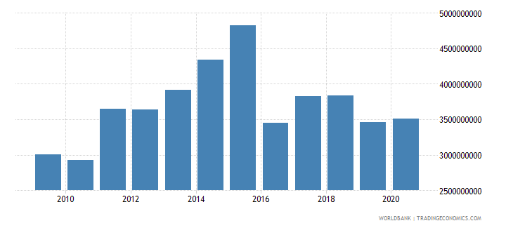 world net bilateral aid flows from dac donors sweden us dollar wb data