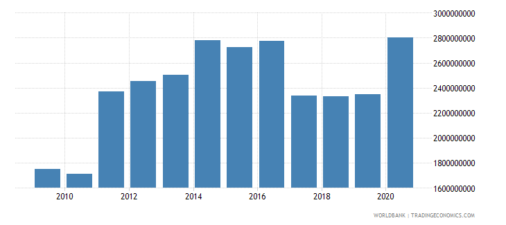 world net bilateral aid flows from dac donors switzerland us dollar wb data