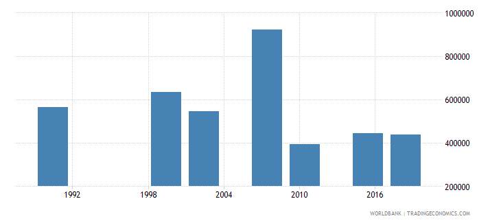 zambia adult illiterate population 15 years male number wb data