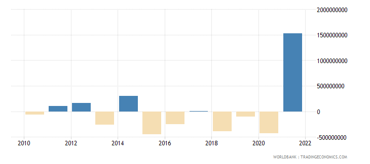 zambia changes in net reserves bop us dollar wb data
