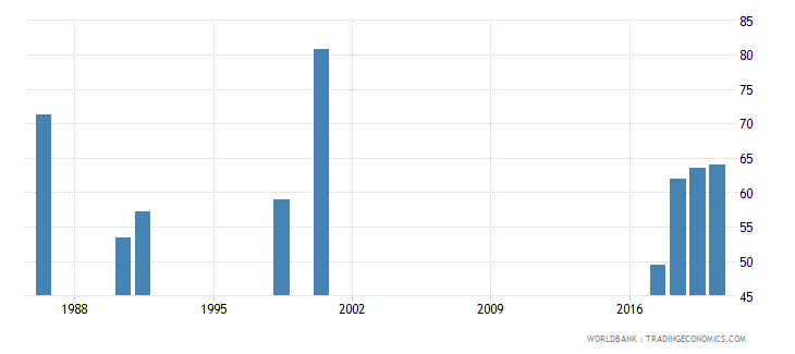 zambia employment to population ratio 15 male percent national estimate wb data