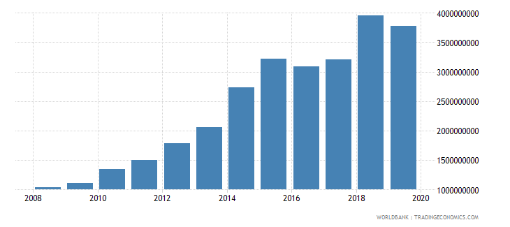 zambia military expenditure current lcu wb data