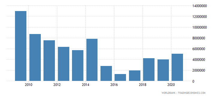 zambia net bilateral aid flows from dac donors canada us dollar wb data