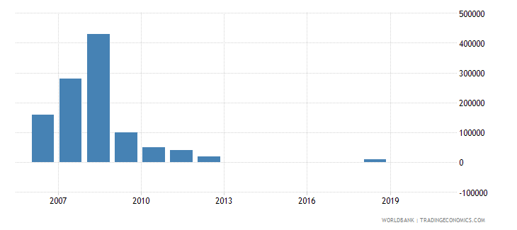 zambia net bilateral aid flows from dac donors greece us dollar wb data