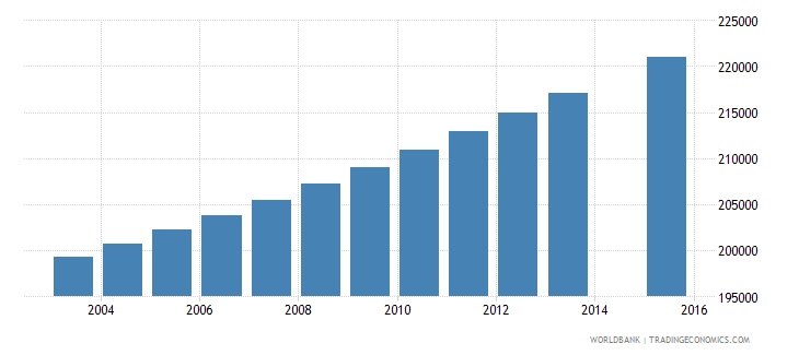 zambia population age 1 female wb data