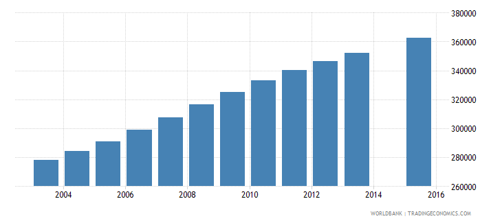 zambia population age 13 total wb data