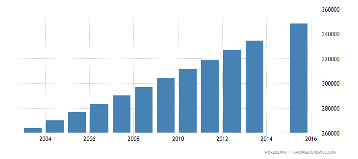 zambia population age 15 total wb data