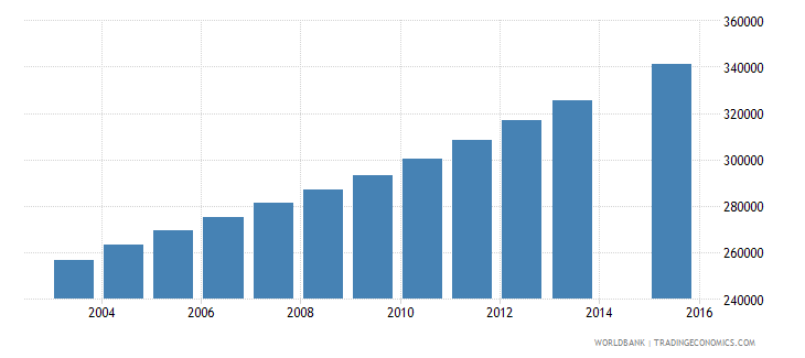 zambia population age 16 total wb data