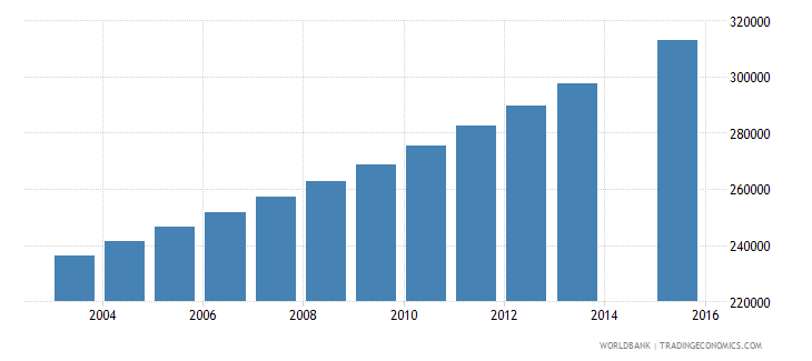 zambia population age 19 total wb data