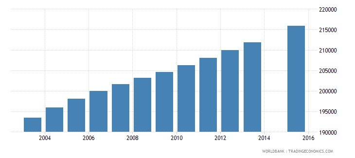 zambia population age 2 female wb data