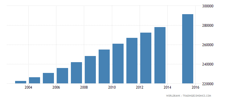 zambia population age 21 total wb data