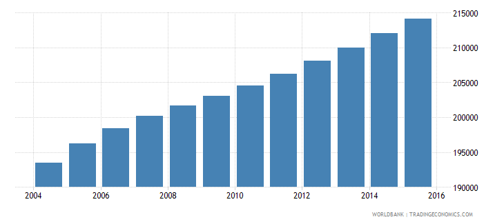 zambia population age 3 male wb data