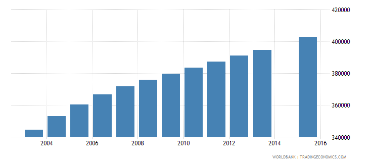 zambia population age 6 total wb data
