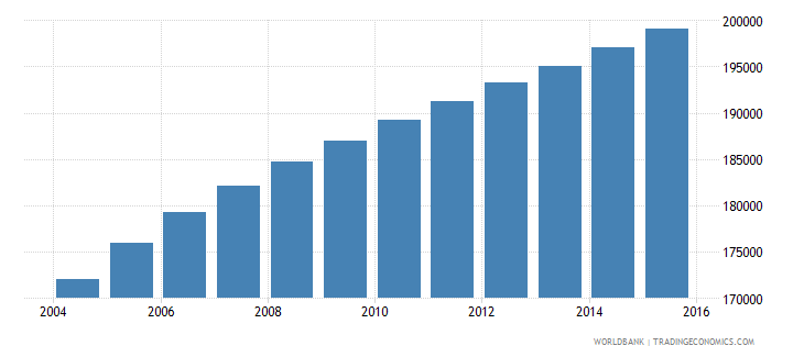 zambia population age 7 male wb data