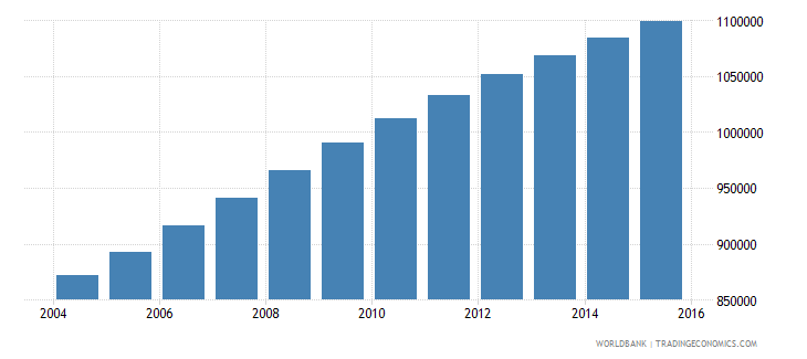 zambia population ages 10 15 male wb data