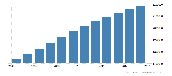 zambia population ages 10 15 total wb data