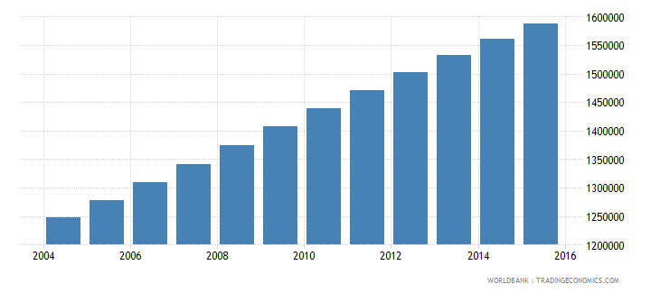 zambia population ages 10 18 female wb data