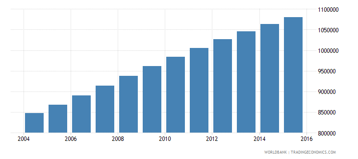 zambia population ages 11 16 male wb data