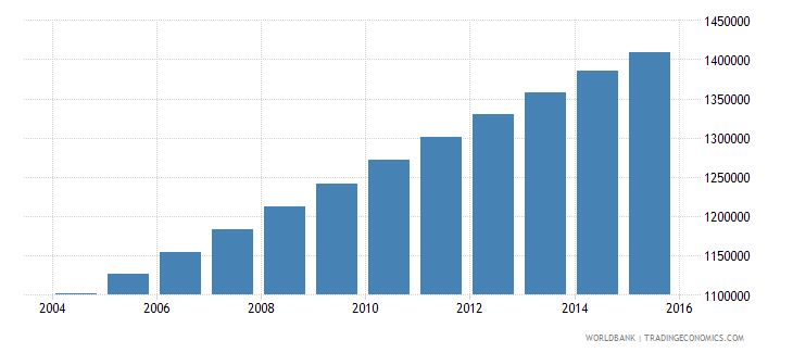zambia population ages 11 18 male wb data