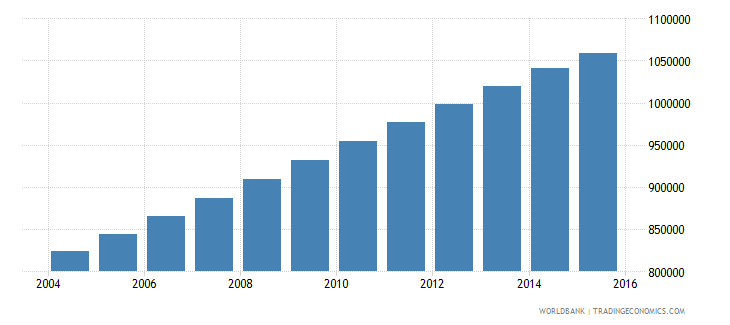 zambia population ages 12 17 male wb data
