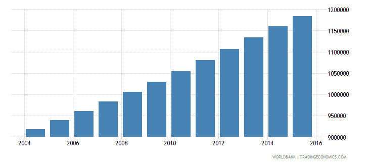 zambia population ages 13 19 female wb data
