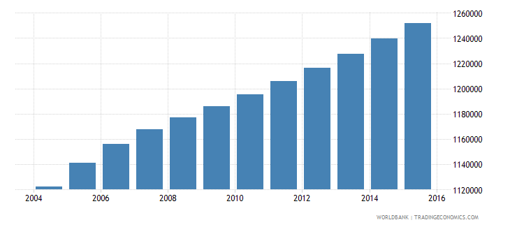 zambia population ages 3 5 total wb data