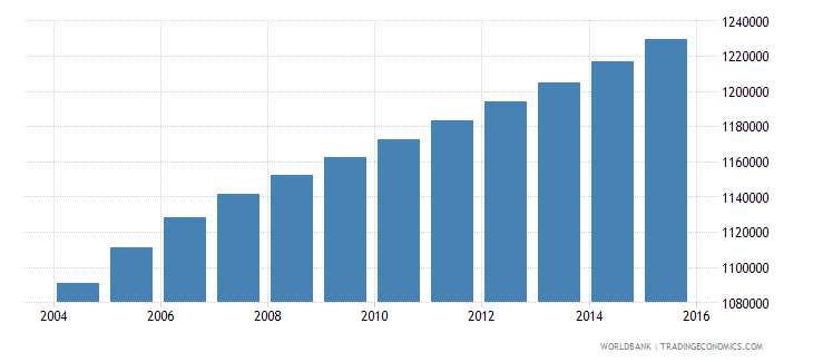 zambia population ages 4 6 total wb data
