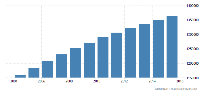 zambia population ages 5 11 female wb data