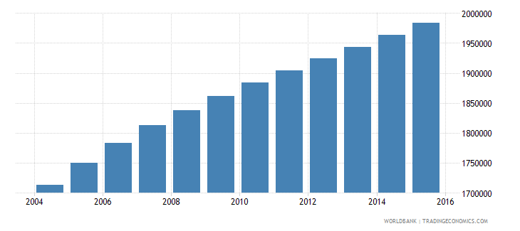 zambia population ages 5 9 total wb data