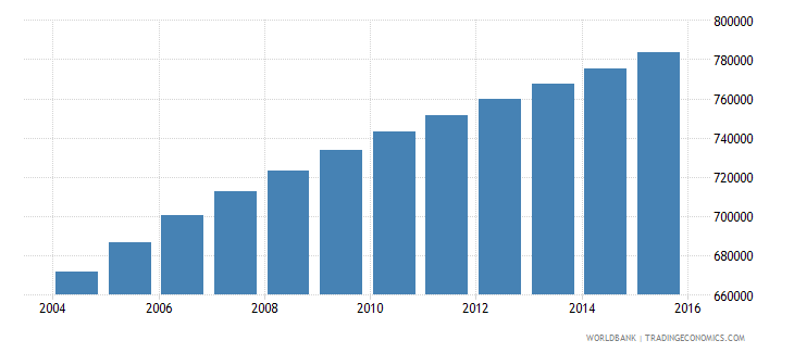 zambia population ages 6 9 female wb data