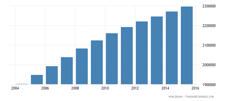 zambia population ages 7 12 total wb data