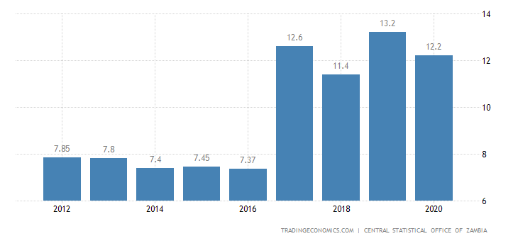 Zambia Unemployment Rate