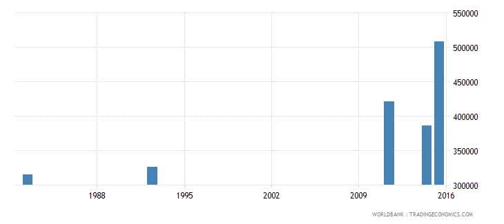 zimbabwe adult illiterate population 15 years male number wb data