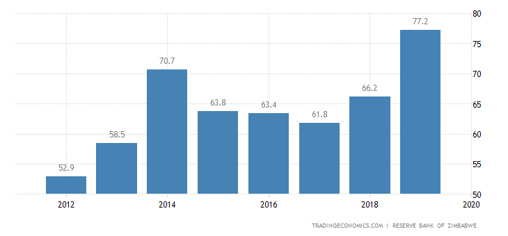 Zimbabwe Government Debt to GDP