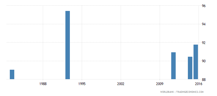 zimbabwe literacy rate youth total percent of people ages 15 24 wb data