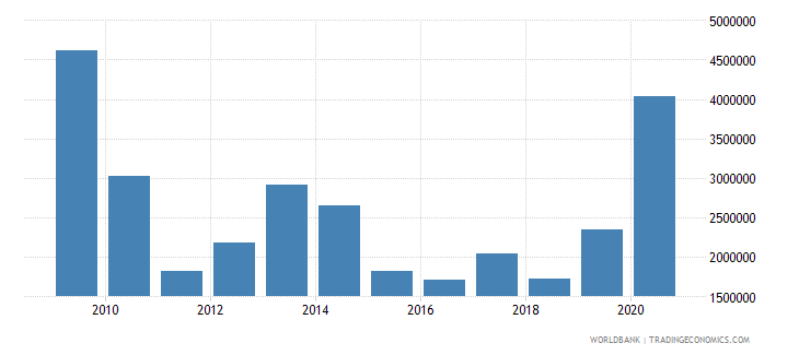 zimbabwe net bilateral aid flows from dac donors france us dollar wb data