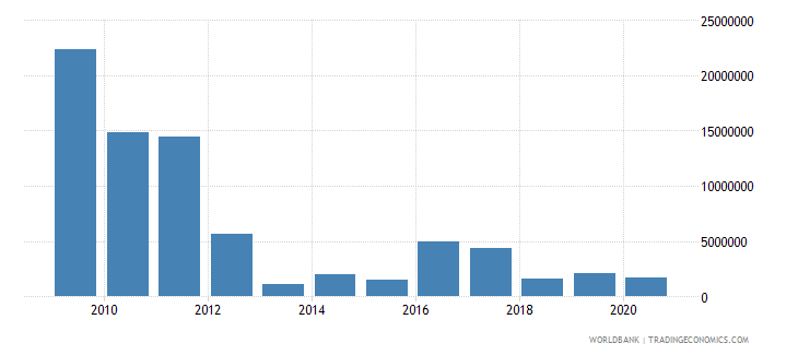 zimbabwe net bilateral aid flows from dac donors netherlands us dollar wb data