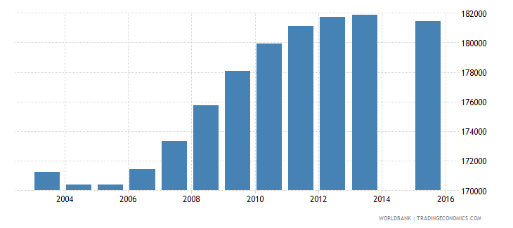 zimbabwe population age 0 female wb data