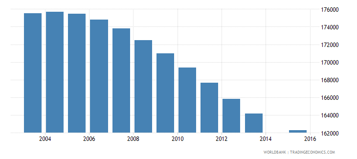 zimbabwe population age 12 female wb data