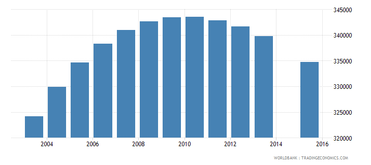 zimbabwe population age 19 total wb data